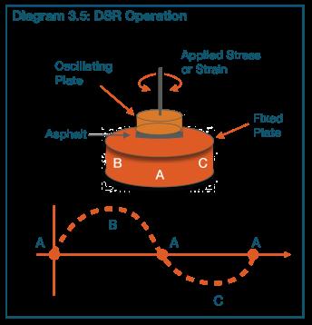 diagram 3.5
