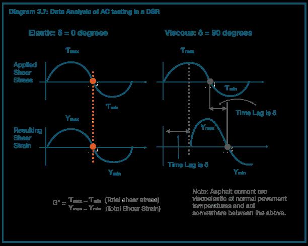 diagram 3.7