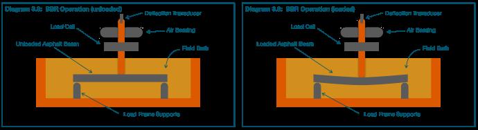 diagram 3.8